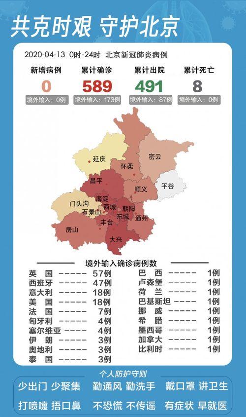 北京昨日新增1例本地确诊,无疑似病例和无症状感染者