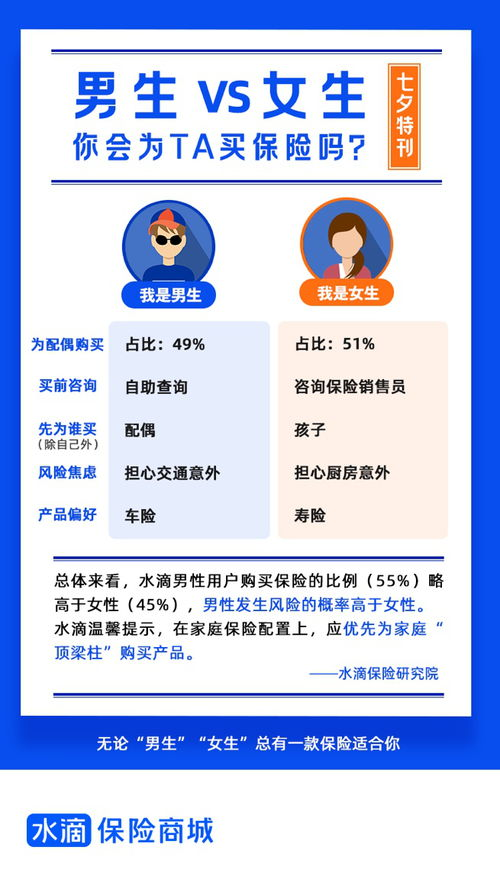 水滴保险七夕报告丈夫优先为妻子买保险,妻子优先给孩子买