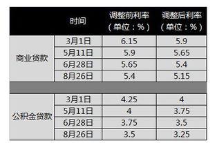 按揭贷款利率表(二手房按揭贷款流程)