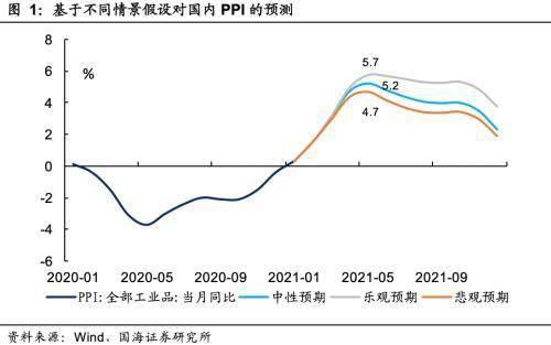 股票ppi分析