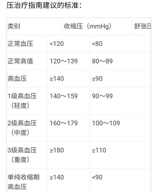 为什么有的人血压高压高?有的人血压低压高?中医给你三张应对处方!  高血压低压高压
