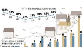 70个大中城市房价环比停涨过半长沙楼市价涨量跌