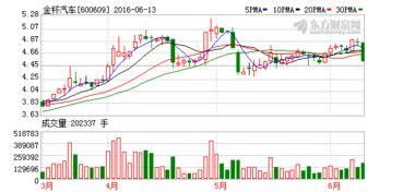 華晨汽車股票代碼多少?