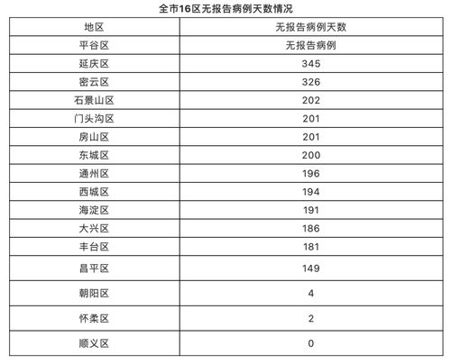 北京1月2日新增1例本地确诊病例和1例境外输入确诊病例