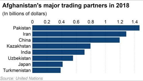 2018年阿富汗主要贸易伙伴(排名依次为:巴基斯坦、伊朗、中国、哈萨克斯坦、印度乌兹别克斯坦、日本、土库曼斯坦)(数据来源:联合国)2011年,巴阿双边贸易额约为30亿美元,我们曾预计,到2015年,双边贸易额将增至50亿美元.