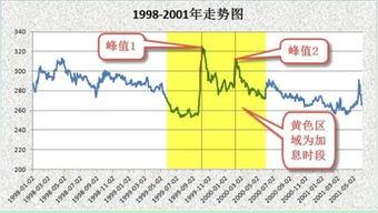 ...8-2001年黄金价格走势图-李松阳 加息议题高涨 黄金岌岌可危