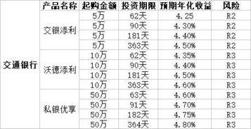交行理财产品(交通银行100元理财产品,如何计算利息)