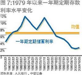 三个月定期存款利率(3个月定期存款利息)