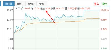 股票涨跌 是什么意思