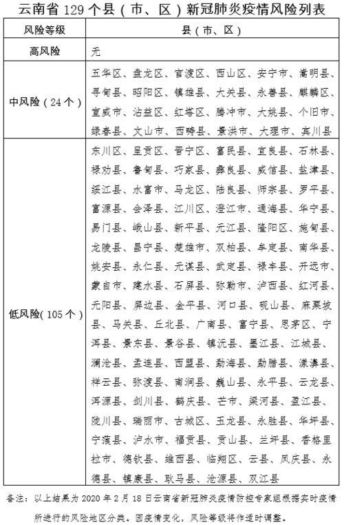 第10号通告云南发布应对新冠肺炎疫情分区分级防控的实施意见