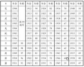Excel表中如何制作出生日期生肖表