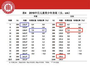 研究表明 中国学生身高 体重等体格指标,几乎均显著高于日本