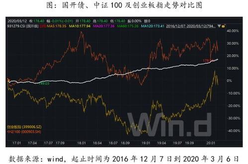 分析债券和股票投资