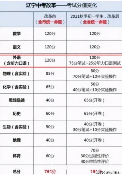 辽宁中考改革方案公布!考试科目变为13门!总分调整为790分!附对照表  2020中考科目及各科分数