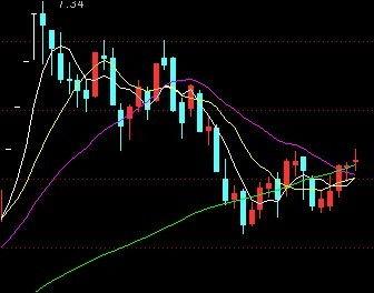 股票中的黄线代表什么?