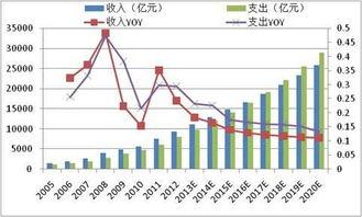 股票中国医药分析