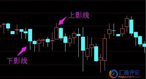 股票k线图中上影线和下影线中间的实体代表什么。