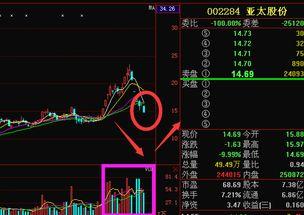 亚太股份转股价是多少?
