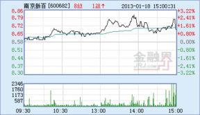 南京新街口百货商店股份有限公司的基本信息