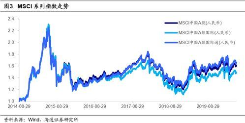 msci世界指数etf的股票分析