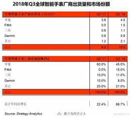 strategyanalytics2017年q2全球智能手机出货量达到3.6亿部,小米飙升