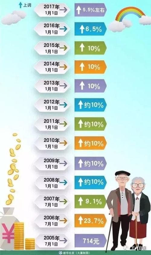 退休人员何时能拿到增加的养老金