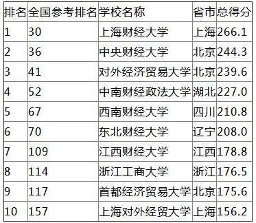 中国有哪些语言类的大学排名 成人高考