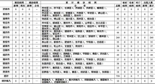 山东省无新增境外输入疑似病例、确诊病例。