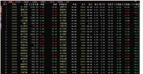 什么是创业板股票代码是多少