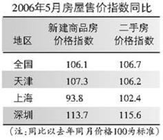 70大中城市房价同比上涨5.8全国房价继续发烧