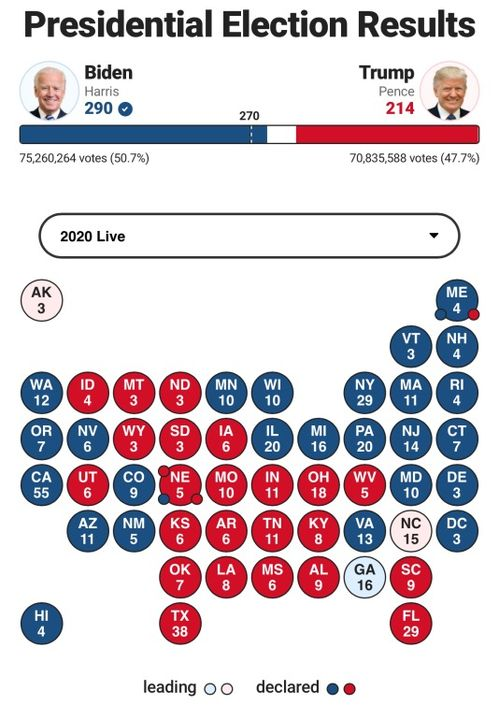 美国选举剧本的大逆转震惊了世界:特朗普首先获得佛罗里达、俄亥俄等摇摆州后,市场预计特朗普当选情绪会升温,然后拜登获得威斯康星、密歇根等摇摆州,目前在宾