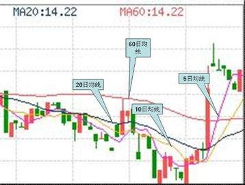 股票dma线分别代表什么意思?