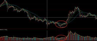 大跌后的有些股票很便宜,为什么反而都不敢买?