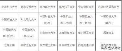 中国的大学都有哪些绰号
