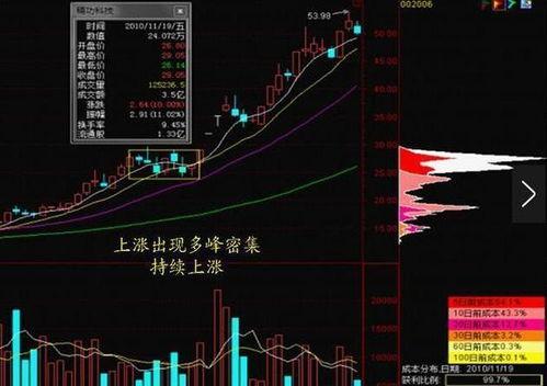 中国的第一波股票牛市是什么时候
