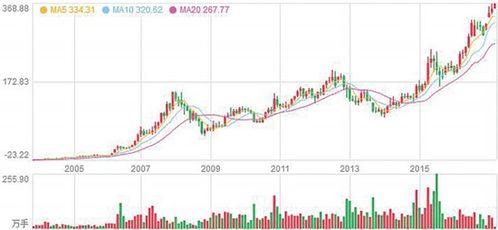 茅台股票股价为什么那么高