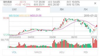 股票K线上的绿蓝黄紫白线代表什么?