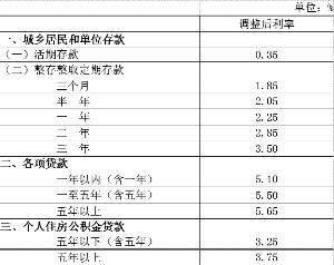 央行基准贷款利率(2017年中国人民银)