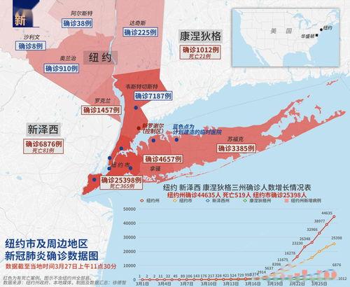 纽约市及周边地区新冠肺炎确诊数据图