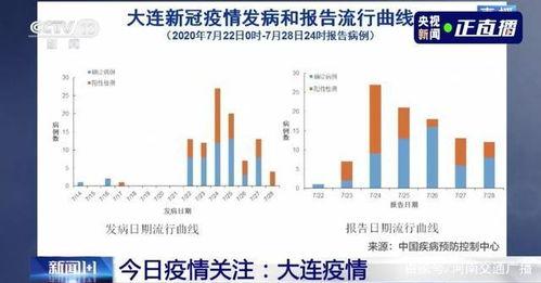武汉北京大连的疫情发现同一问题大连疫情首例起源哪里