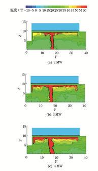 """火灾从点燃到发展至充分燃烧阶段,其热释放速率大体按照时间的平方关系增长,通常采用""""t2火""""火灾增长模型表征实际火"""