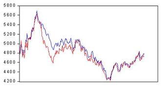 台湾的股票指数有哪些?