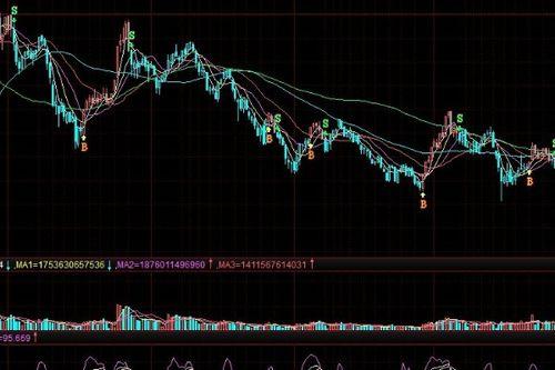 买卖股票的时候,交易一次最大可交易多少股?