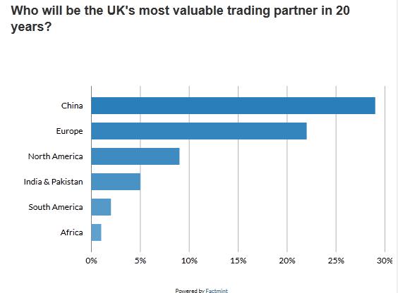 英最新民调显示中国超越欧洲成为英民众心目中最有价值贸易伙伴