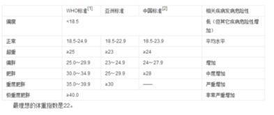 男士标准体重对照表(男生身高体重标准表)