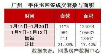 成交套数方面,数据显示,上周广州一手楼网签成交2859套,环比上上周的4258套减少1399套,环比下降32.86%。