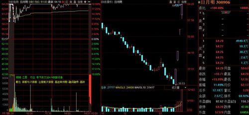 涨停封成比与涨停封流比的区别?