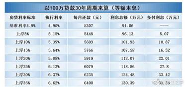 央行房贷基准利率(p若您所bai在城)