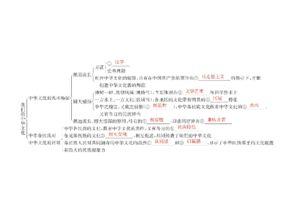 中华文化的知识必修3