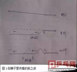 什么是鞭打式发力 甩鞭子的物理过程